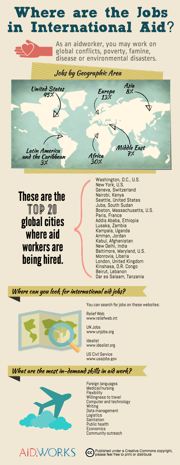 Where are the jobs in international aid Infographic Aid.Works Emily Troutman