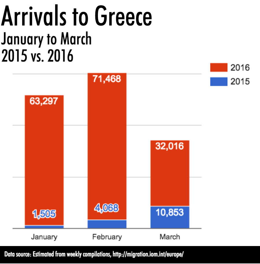 Arrivals to Greece 2015 to 2016 aid works