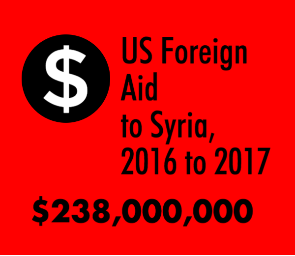 us foreign aid to syria 2016 to 2017